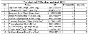 Top ten h index