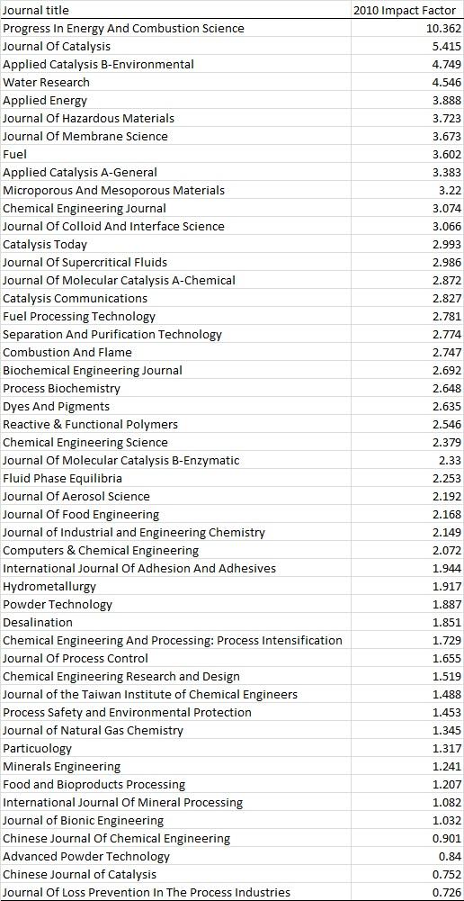Tabel 1. Impact factor jurnal teknik kimia dan yang terkait diurutkan dari impact factor tertinggi.